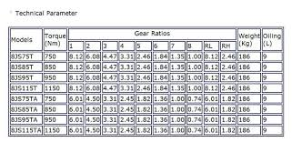 Eaton Transmission Gear Ratio Chart Best Picture Of Chart
