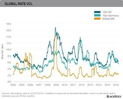 Global Interest Rates Chart Global Interest Rate Volatility Economy Markets And