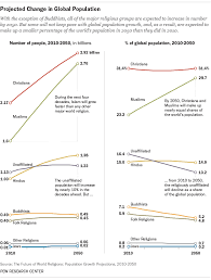World Religions Comparison Chart The Future Of World Religions Population Growth Projections