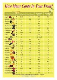 Sugar Free Fruits No Carb Diets Sugar Free Fruits Free Fruit
