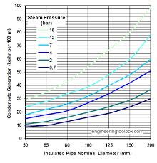 Condensate Generated In Insulated Steam Pipes Kg H Per