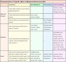 B Positive Diet Food Chart Image Result For Blood Type Diet B Blood Blood Type Diet