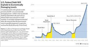 Chart U S Federal Debt And The Fiscal Cliff The Maine Wire