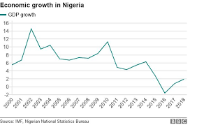 Poverty Chart 2019 Nigerian Elections Is Poverty Getting Worse Bbc News