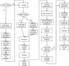 Catering Process Flow Chart Process Flowchart Of Hospital Service Download Scientific
