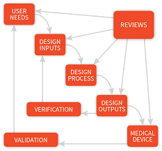Medical Device Design Control Templates Design Controls For Medical Devices Cognition Corporation