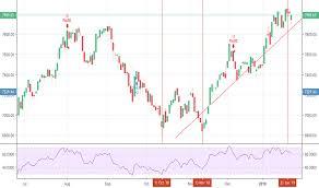 Psec Chart Psec Tradingview