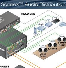 crestron sonnex discover affordable multiroom home automation sonnex wiring diagram