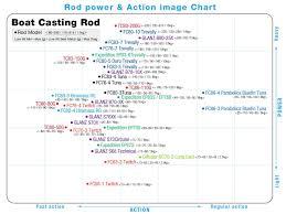 Rod Power Chart Diffuser Zenaq Official Website