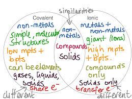 Metals Vs Nonmetals Venn Diagram Ionic Versus Covalent Compounds