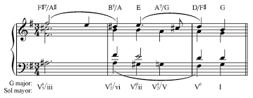 Bach Chord Progression Chart Harmonic Progressions In Bachs Chromatic Fantasy And