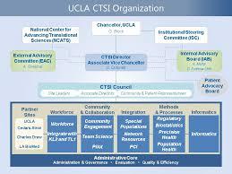 Cedars Sinai Organizational Chart Ucla Ctsi Accelerating Discoveries Toward Better Health
