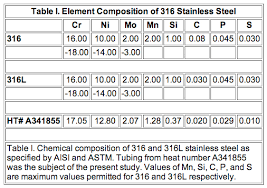 Effects Of Purge Gas Purity And Chelant Passivation On The