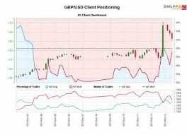 Us Dollar Breaking Gbp Usd Eur Usd Charts For Next Week