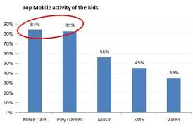 mobile phone is a boon or bane for the students top mobile activity of children assocham survey