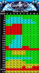 Blackjack Perfect Strategy Chart Online Gambling Perfect Blackjack Strategy