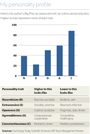 Personality Profile Chart Know Yourself Todays Hospitalist