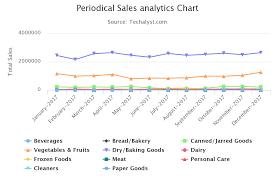 Laravel Data Visualization Chart Vue Js Data Visualization