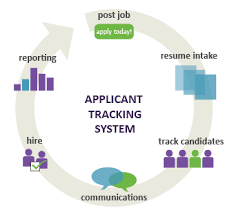 Ats Applicant Tracking System How To Optimise Resumes For Applicant Tracking Systems Ats