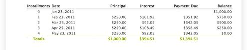 Principal Payment Calculation Interest Calculation Methods In Loans Setting Up Loan Products