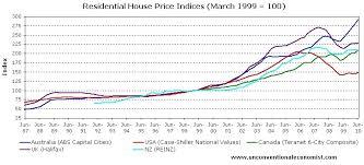 The Great Australian Housing Bubble Seeking Alpha