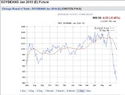 Soybean Futures Price Chart How Will Soybean Prices Be Faring In Six Months Econbrowser