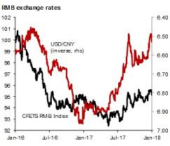 Why Has The Pboc Changed The Rmb Fixing Formula