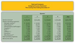 Budgeting In Nonmanufacturing Organizations