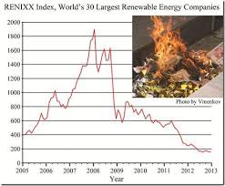 Is Green Energy A Fad That Has Run Its Course Watts Up