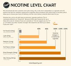 Cigarette Strength Chart Uk Pin On In Tur Usting