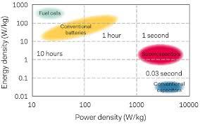 Will Supercapacitors Supersede Batteries