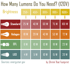 Lumen Output Comparison Chart Chart Comparing Light Output Of Light Bulb Types Put In