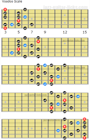 Pentatonic Scale Guitar Chart The Voodoo Blues Scale Guitar Diagrams