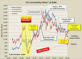 2008 Financial Crisis Set Stage For Gold Rally Kitco News
