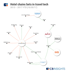 Accor Organizational Chart Reinventing The Hotel How One Of The Worlds Largest Hotel