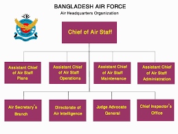 Command Structure Bangladesh Air Force