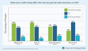 does your credit affect the rate you pay for auto insurance or not