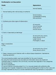 Cdc Wound Classification Chart An Overview Of Surgical Site Infections Aetiology