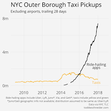 Analyzing 1 1 Billion Nyc Taxi And Uber Trips With A