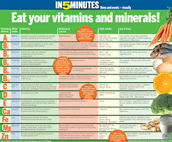 Daily Intake Of Vitamins And Minerals Chart Easy To Understand Chart Of Vitamins And Minerals With