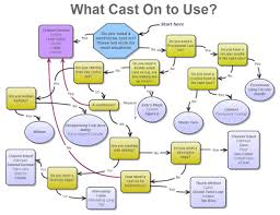 Flow Chart Of Knitting In The Making Day Three Cast On Flow Chart Knitting