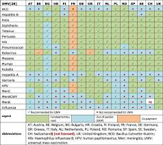 A Report On The Status Of Vaccination In Europe Sciencedirect