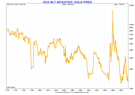 63 Competent Gold Futures Historical Chart