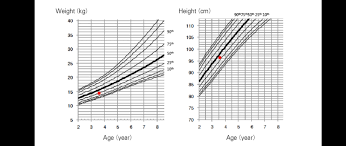 Standard Growth Chart And Patients Developmental State