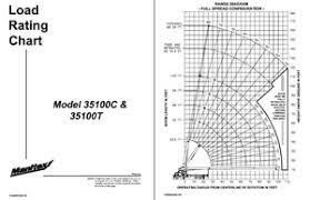 Pm Crane Load Chart Manitex 35 Ton Boom Truck Series 3500