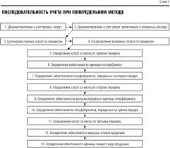 Способы вычисления себестоимости продукции Последовательность учета при попередельном методе