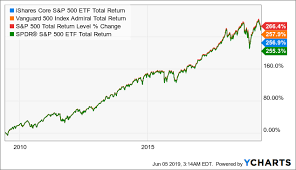 Vanguard 500 Index Fund Chart Vfiax A Long Term Core Etf To Hold That Tracks S P 500
