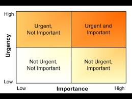 Urgent And Important Chart The Urgency Importance Matrix A Powerful Tool For Prioritization