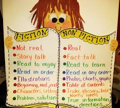 Fiction Chart Reading Fiction Vs Non Fiction Chart School Daily 5
