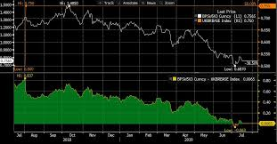 5 Year Gbp Swap Rates Fall By Nearly 50 Since January 2019